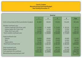 Treasury Analyst Resume Budget Variance Analysis Template Virtren Com
