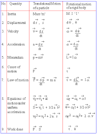 pinkmonkey com physics study guide section 5 1 rotational motion
