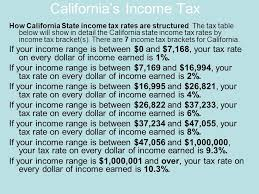california income tax table constitution 10 federalism review 1 under the articles of