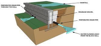 Garden Retaining Wall Blocks by Block Retaining Wall Design Manual Home Design Ideas