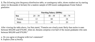 Frequency Distribution Table The Following Joint Frequency Distribution Table Chegg Com