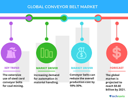 Conveyor Belt Cost Estimate by Global Conveyor Belt Market Drivers And Forecasts By Technavio