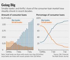 lending club small u s banks plan new consumer loan program wsj