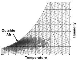 Comfort Design Psychrometric Charts Sustainability Workshop