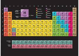 Basic Periodic Table Colorful Periodic Table Download Free Vector Art Stock Graphics