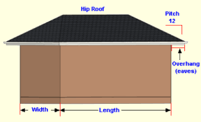 Estimating Roof Square Footage by Shingles Needed For A Hip Roof Calculator