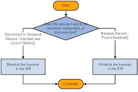 suspend and resume peoplesoft enterprise crm 9 order capture applications peoplebook