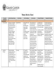 Counseling Theory Chart Pcn 107 Intro To Counseling Theories Grand Course