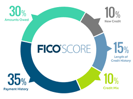 How To Get Free Credit Score Without Signing Up by How Credit History Impacts Your Credit Score Myfico