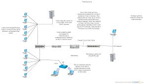 Wireless Home Network Design Proposal by Small Business Network Design Diagram Schematics Wiring Diagram