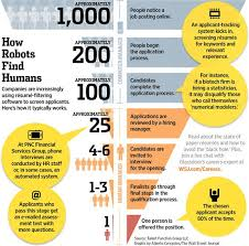 Barnes And Noble Hiring Process 39 Best Job Search Infographics Images On Pinterest Career