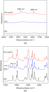 solvothermal synthesis of nanoporous tio2 the impact on thin film