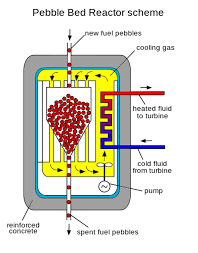 how nuclear power generating reactors have evolved since their