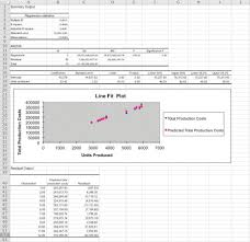 Labor Cost Analysis Template by Appendix Performing Regression Analysis With Excel