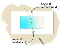 What Travels Faster Light Or Sound How Fast Does Light Travel In Water Vs Air Refraction Experiment