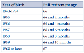 social security benefits table can i receive social security benefits while i m still working