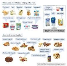 shares atkins diet phase 1 food list among the foods allowed in
