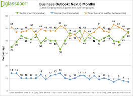 glass door company reviews skills training gap among employees revealed glassdoor employment