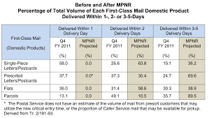 Usps Zip Code Maps by How The New Service Standards May Slow Down Much More Mail Than