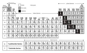 Ta Periodic Table Periods In Periodic Table Chemistry Knowledgeuniverseonline Com