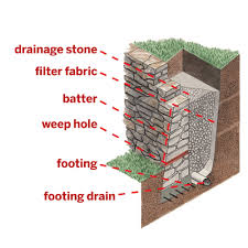 all about retaining walls retaining walls definitions and