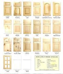 Kitchen Cabinet Door Types Door Types Types Of Kitchen Cabinet Door Kitchen Cabinet Styles