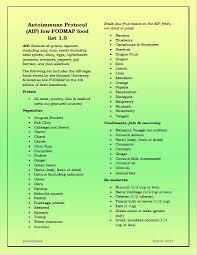 fod map aip low fodmap food list