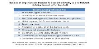 Tv Subscribe Millennial Men Are Target Audience For Over The Top Tv Network