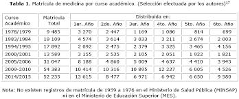 tabla de ingresos para medical 2016 el ingreso a la educación médica en el pensamiento de fidel