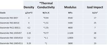 material thermal conductivity table star t thermal conductivity eurostar engineering plastics
