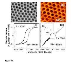 a sem image of nanoporous alumina template with mean pore