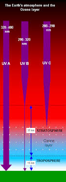 uva and uvb light schoolphysics welcome