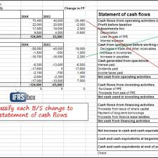 how to prepare statement of cash flows in 7 steps u2013 ifrsbox for us
