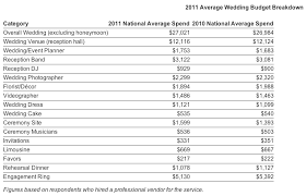 average cost of wedding dress brace yourself this is what it really costs to get married today