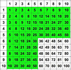 fun ways to learn your multiplication tables how to learn times tables times tables learning and math