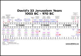 Map Of Canaan Kingdom Of David Fulfills Abraham U0027s Land Promise 1003 1001 Bc 2