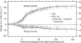 bounds on the width of mantle lithosphere flow derived from