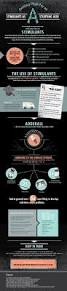 Designing Women Aids 29 Best Aids And Hiv Infographics Images On Pinterest