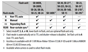 hotshoe flash can i use an old nikon sb 50dx with the d5500