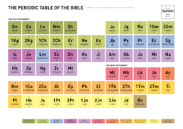 Periodic Table Timeline Chronology Why Aren U0027t The Books Of The Bible In Chronological