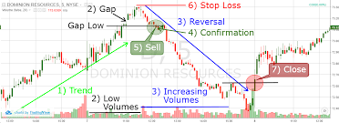chart pattern trading system 6 best price action trading strategies
