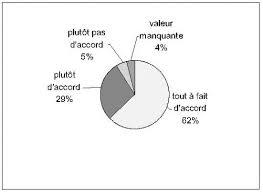 Fig     La dissertation permet l     acquisition de techniques argumentatives Pratiques   Revues org