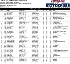 pro motocross com red bull budds creek 2012 lucas oil pro motocross results