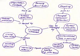 What Is A Concept Map Ach Climate Change Ollantay Center For The Arts