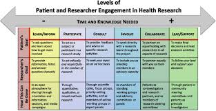 patient and researcher engagement in health research a parent u0027s