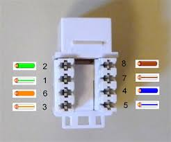 to install an ethernet jack for a home network regarding rj45