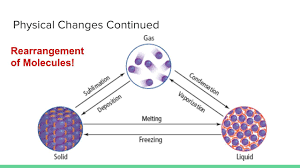 unit 2 matter and change physical and chemical changes youtube