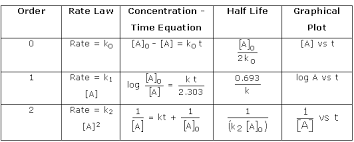 zero order reaction zero order reaction graph chemistry