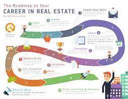 California Road Map Careers In Real Estate California License