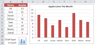Four Column Chart Template by Charts And Graphs In Excel